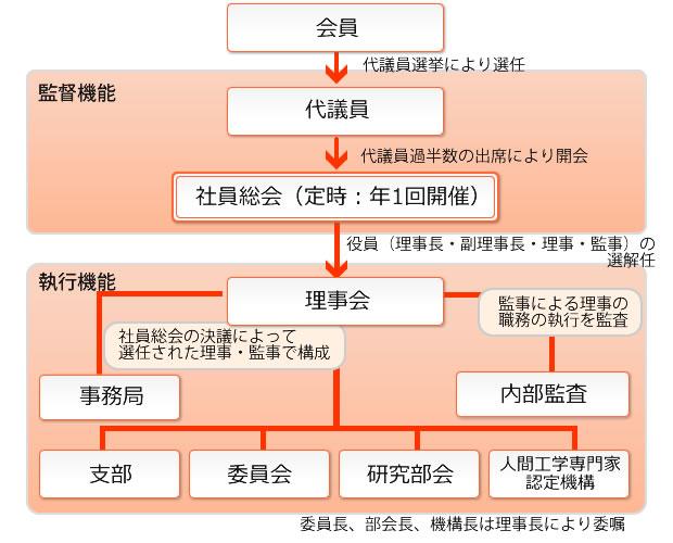ガバナンス機構図