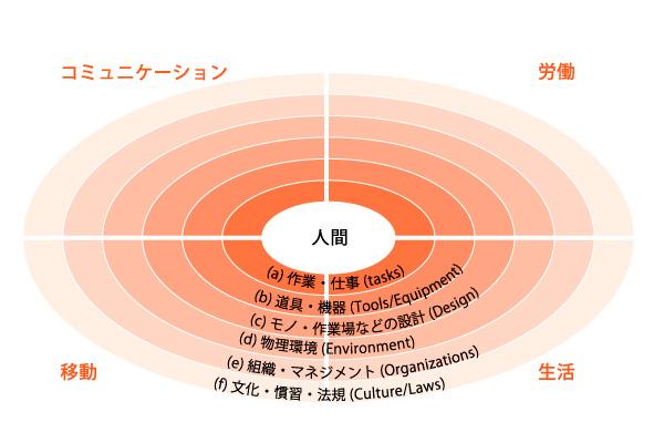 拡大する人間工学の対象領域-システム人間工学モデル-