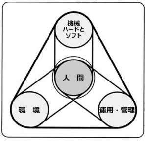 人間中心設計原理(ISO11064-1(JIS Z8503-1)