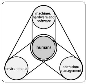 Human-centered design principles (ISO11064-1(JIS Z8503-1)Extract from 'Part 1: Principles for designing a control center in Ergonomics - designing a control center')