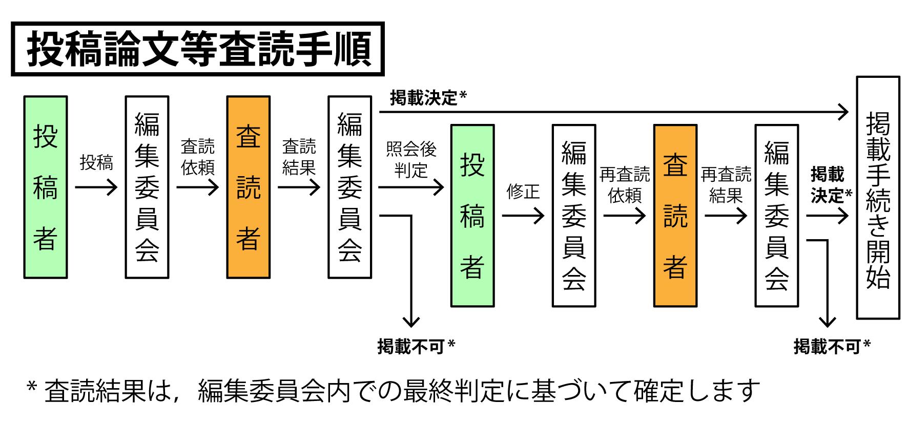 投稿論文等査読手順